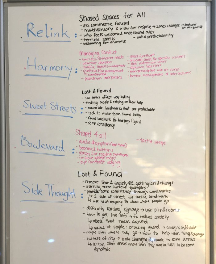 Whiteboard with ideas generated during a large group discussion