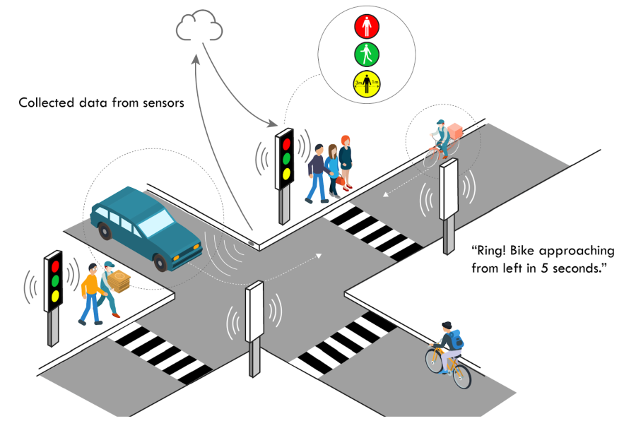 A visual illustration of the audible or haptic incoming traffic warning prototype